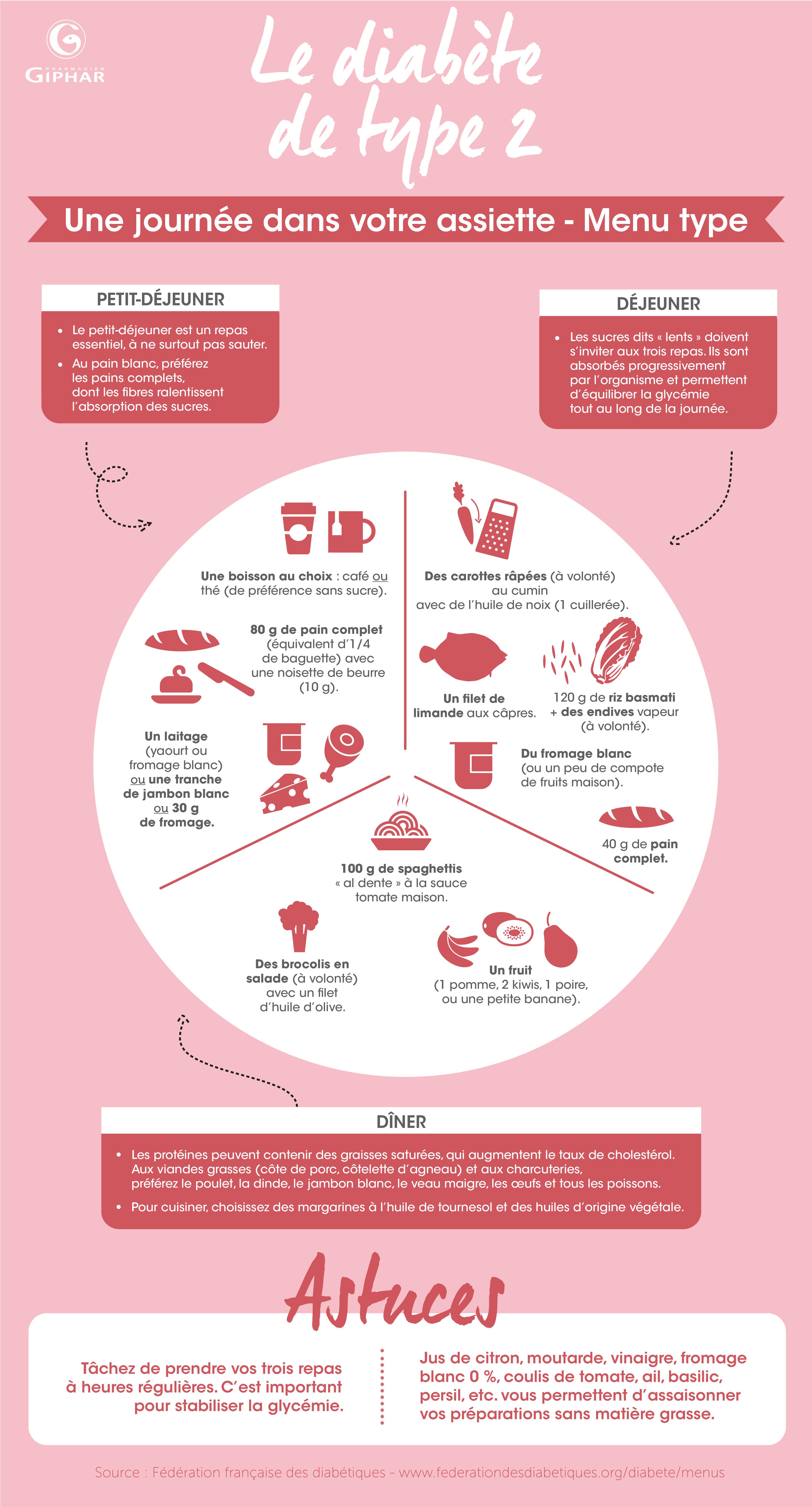 Idée Repas Diabetique Quel régime alimentaire et quel menu pour une diabète de type 2 ?